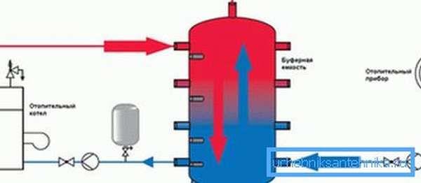 Схема работы теплоаккумулятора