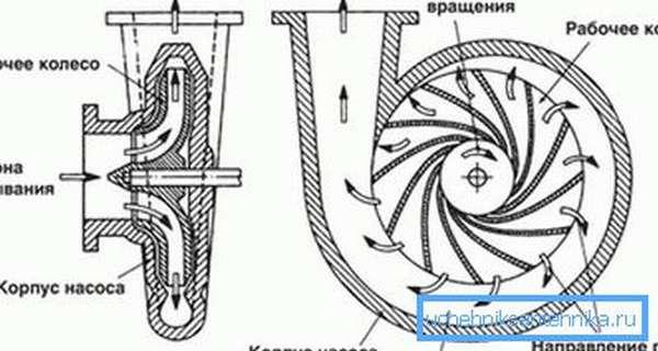 Схема работы центробежного насоса