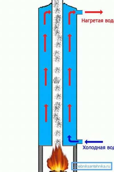 Схема работы твёрдотопливного нагревательного душевого оборудования