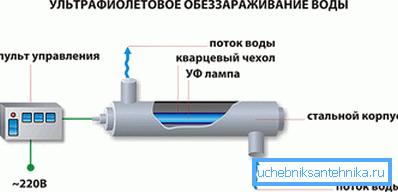 Схема работы УФ-стерилизатора