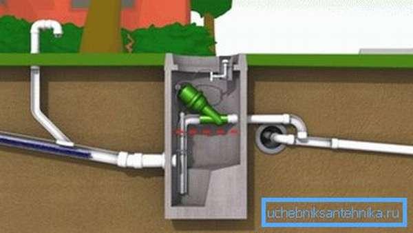 Схема работы вакуумной канализации