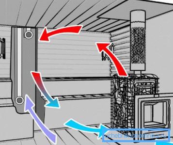 Схема работы вентиляционной системы в парилке