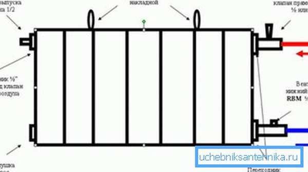 Схема радиатора.