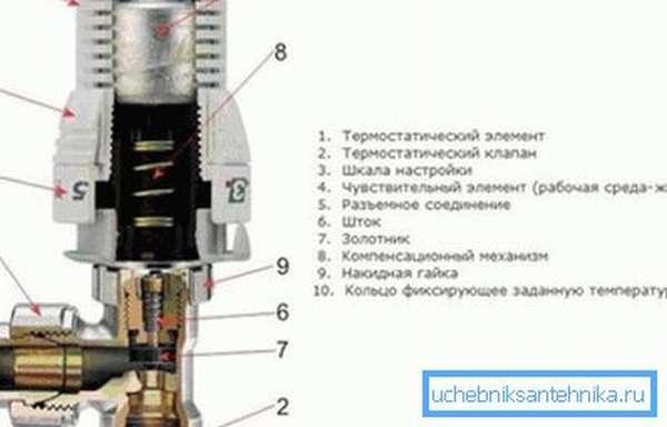Схема радиаторного термостата.