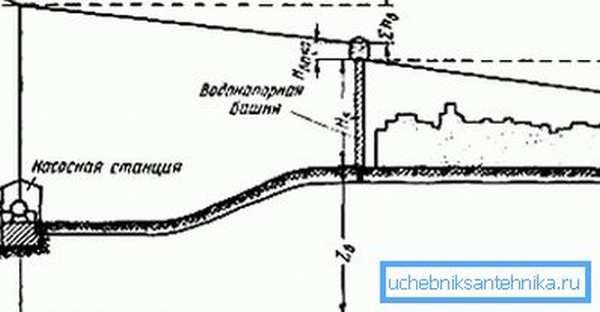 Схема расчета высоты водонапорной башни.