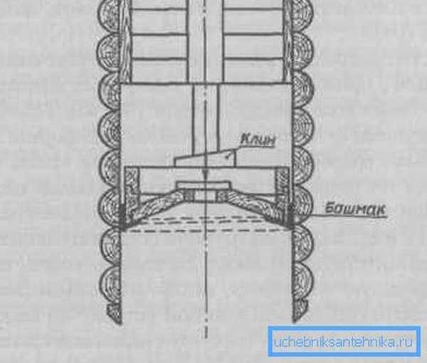 Схема расположения башмака в нижней части конструкции.