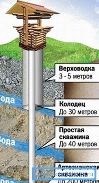 Схема расположения грунтовых вод