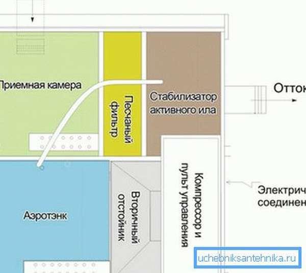 Схема расположения секций