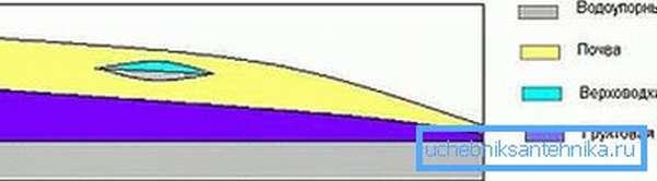 Схема расположения верховодки.