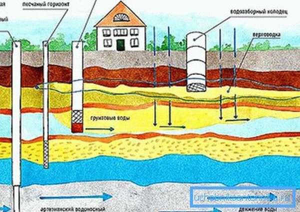 Схема расположения водоносных горизонтов.