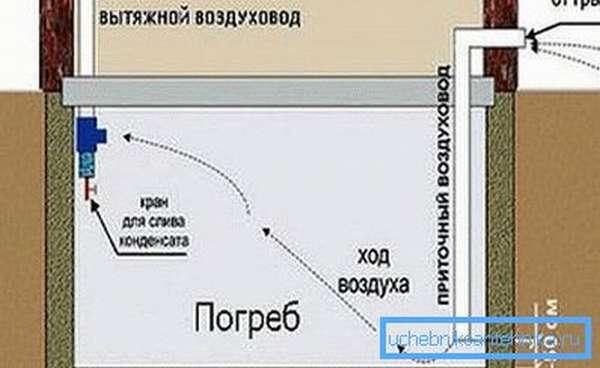 Схема расположения воздуховодов