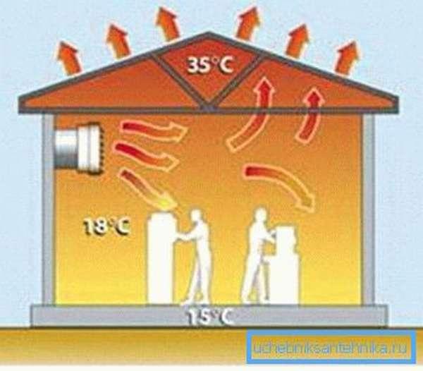 Схема распределения теплого воздуха в помещении