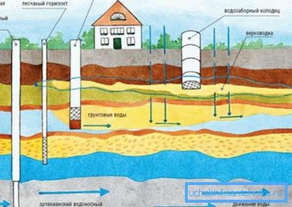 Схема размещения колодцев и скважин различной глубины