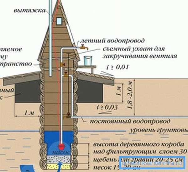 Схема размещения насоса в колодце