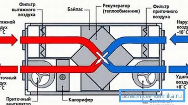 Схема рекуператора, который обеспечит эффективность и экономичность вентиляции