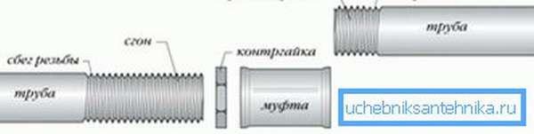 Схема резьбового монтажа