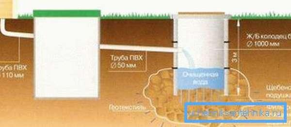 Схема резервуара для фильтрации стоков