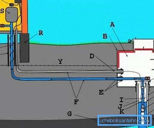 Схема с использование утеплителя, гидроизоляции и кессона (см. описание в тексте)