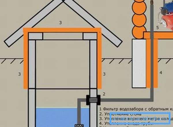 Схема с насосным оборудованием в доме.