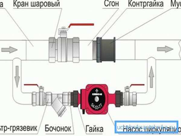 Схема с вентилем вместо обратного клапана более отказоустойчива, но его легко забыть прикрыть.