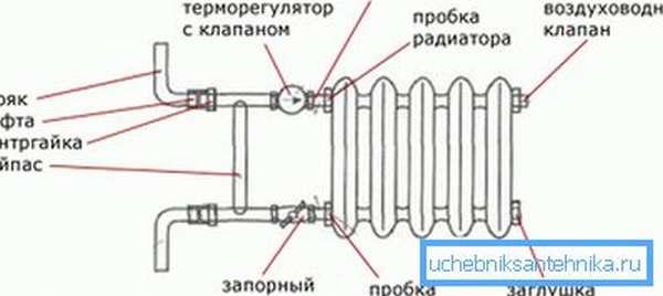 Схема сборки байпаса и подключения запорной арматуры.
