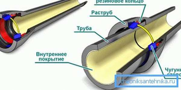 Схема сборки канализационного трубопровода