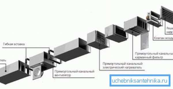 Схема сборки систем с применением пластикового канала