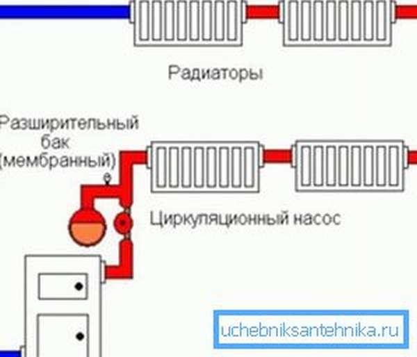 Схема систем отопления закрытого типа