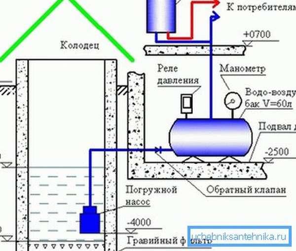 Схема системы водоснабжения на даче из скважины или колодца