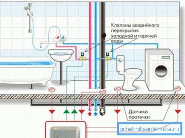 Схема системы защиты от затопления