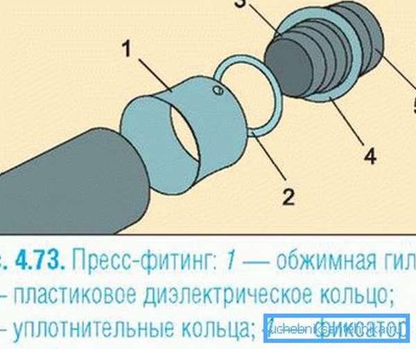 Схема соединения элементов при помощи пресс-фитинга.