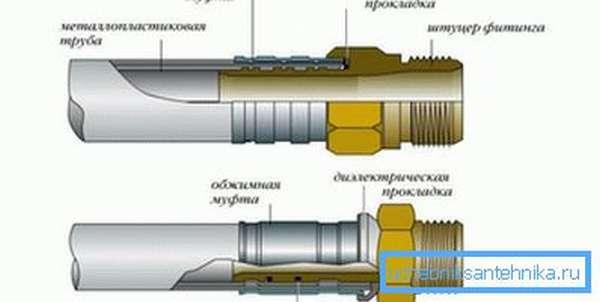 Схема соединения фитинга и трубы