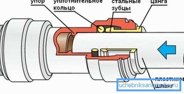 Схема соединения с помощью пуш-фитинга