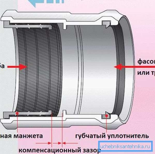 Схема соединения труб с помощью муфты