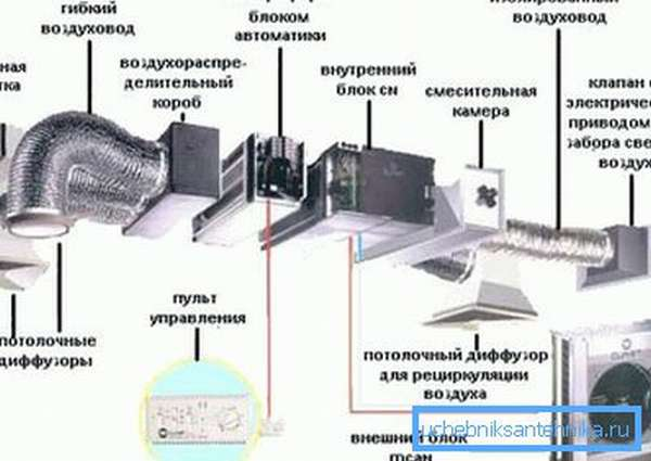 Схема современной механической вентиляции с полным набором функций.