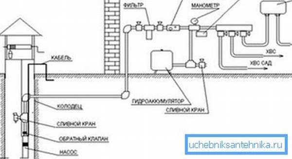 Схема создания водопровода с применением погружного насоса.