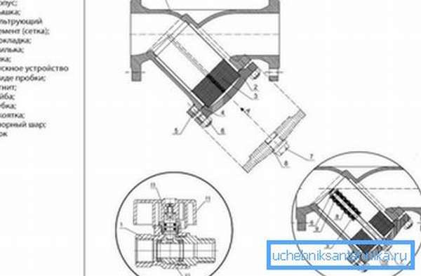 Схема строения фланцевого сетчатого фильтра