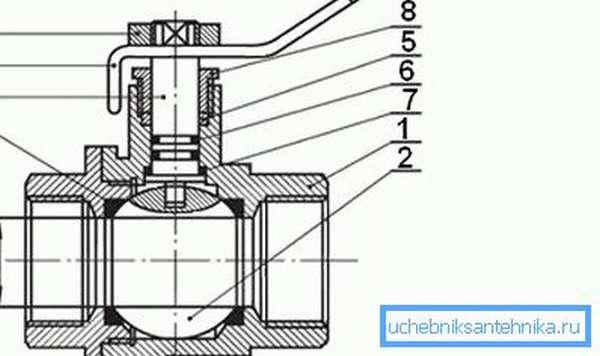 Схема строения шарового крана