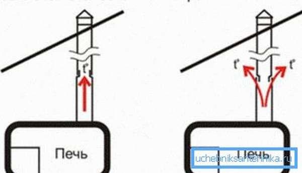 Схема стыковки колен