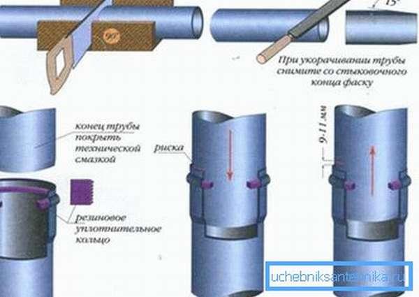 Схема стыковки пластиковых канализационных элементов с раструбом.