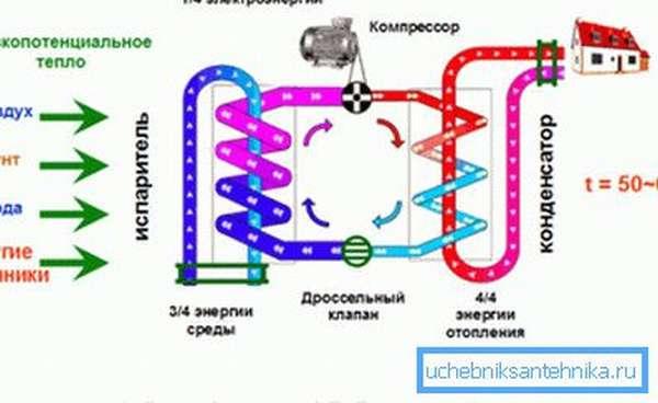 Схема теплового насоса.