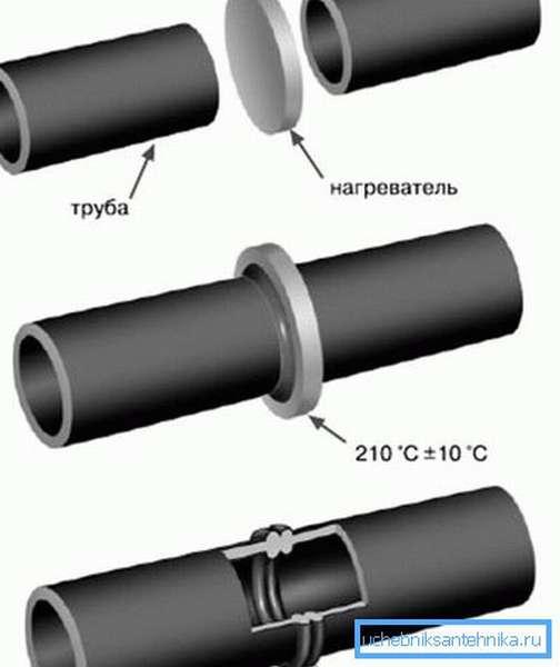 Схема торцевой сварки.