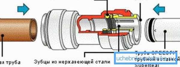 Схема цангового соединения