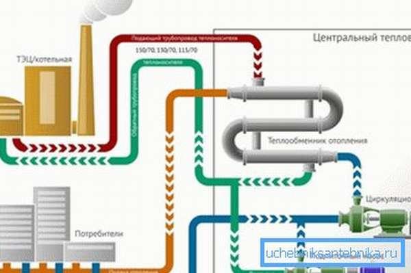 Схема централизованного отопления