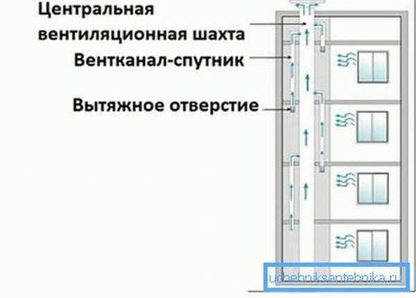 Схема централизованного вентканала