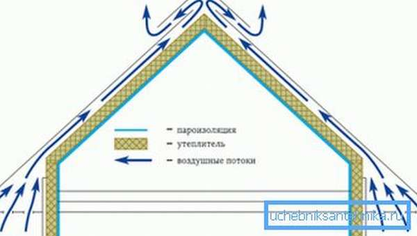 Схема циркуляции воздуха через карниз и конек