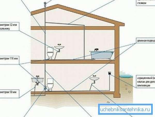 Схема удаления неприятных запахов из канализации
