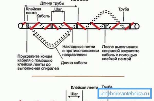Схема укладки греющего кабеля вокруг трубы