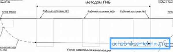 Схема укладки трубопровода.