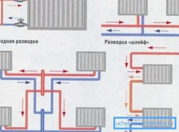 Схема установки биметаллических радиаторов отопления в зависимости от разводки